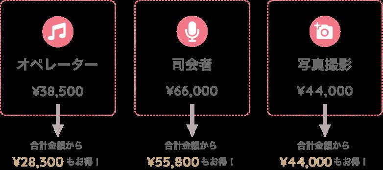 オペレーター¥38,500→合計金額から¥28,300もお得! 司会者¥66,000→合計金額から¥55,800もお得! 写真撮影 ¥44,000→合計金額から¥44,000もお得!
